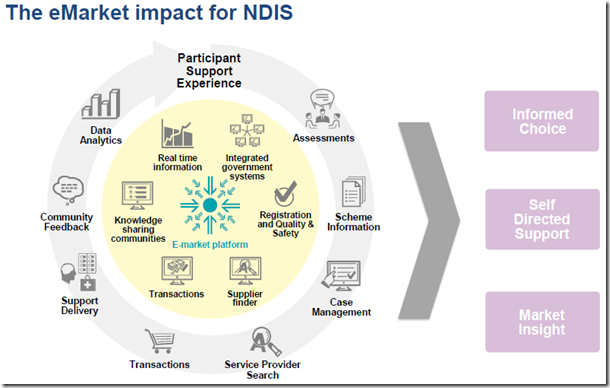 Diagram of the E market platform from the NDIA slides